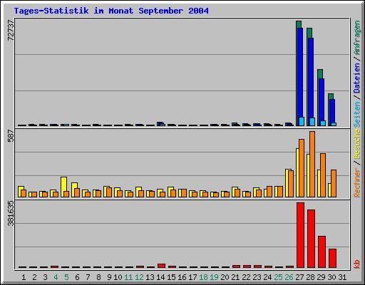 Tages-Statistik im Monat September 2004