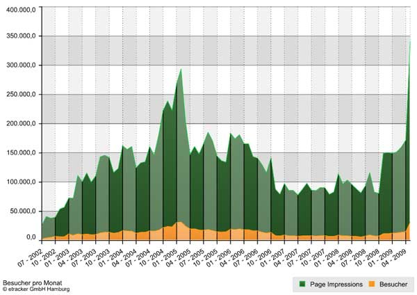 Besucher pro Monat