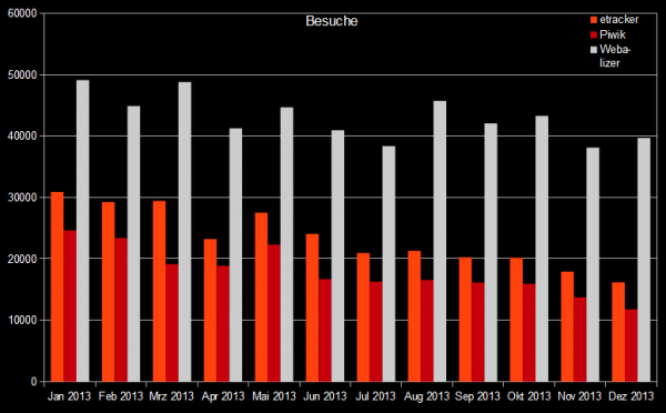 Auswertung der Besuche beim Episodenguide für 2013